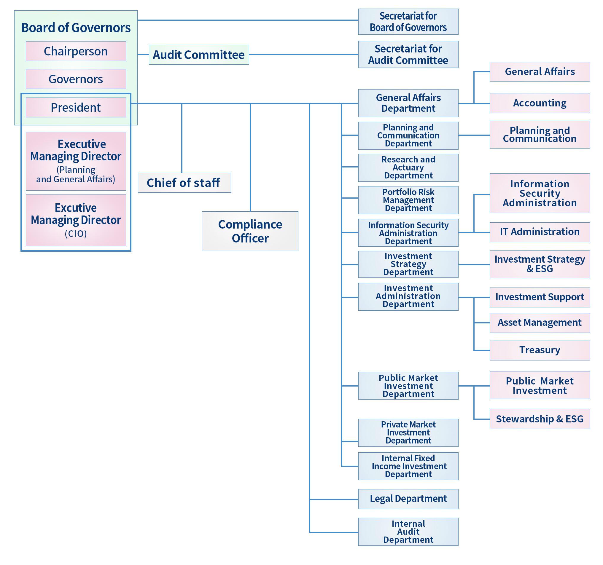 organization_english