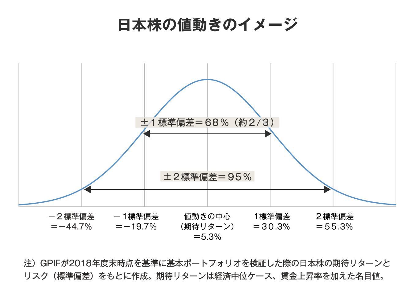 日本株の値動きのイメージ