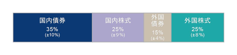 画像:基本ポートフォリオ(国内債券35%、国内株式25%、外国債券15%、外国株式25%)