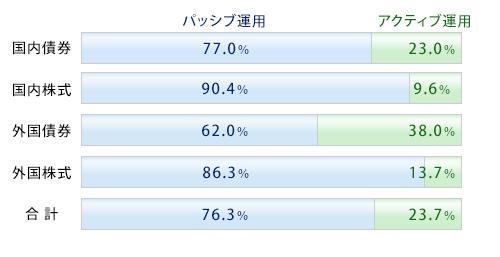 画像:パッシブ運用及びアクティブ運用の割合