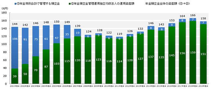 グラフ:当法人の運用資産額は年々増加傾向にあります