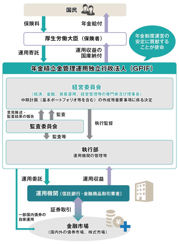 画像:年金積立金の運用の仕組み図