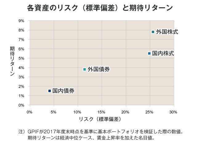 各資産のリスク(標準偏差)と期待リターン
