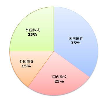 グラフ:国内債券(60%)、国内株式(12%)、外国債券(11%)、外国株式(12%)、短期資産(5%)