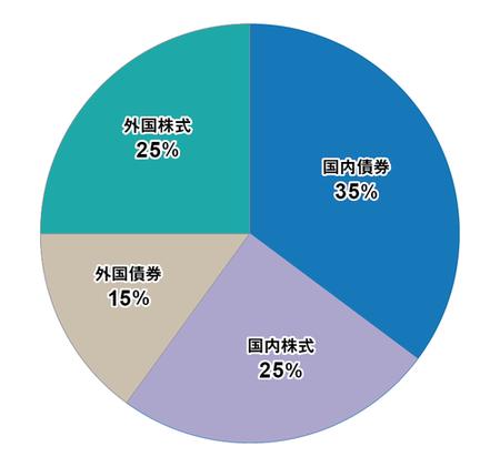グラフ:国内債券(35%)、国内株式(25%)、外国債券(15%)、外国株式(25%)