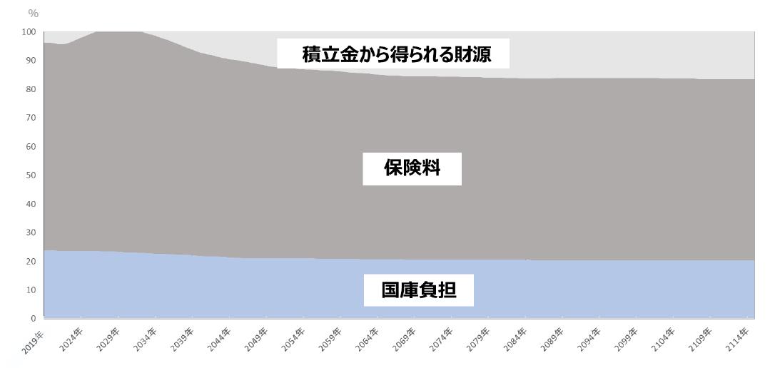 グラフ:積立金から得られる財源・保険料・国庫負担の割合推移