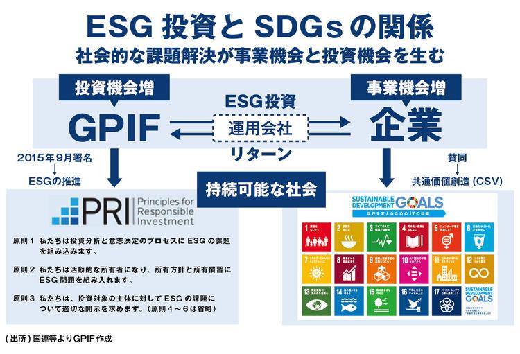 ESG投資|年金積立金管理運用独立...
