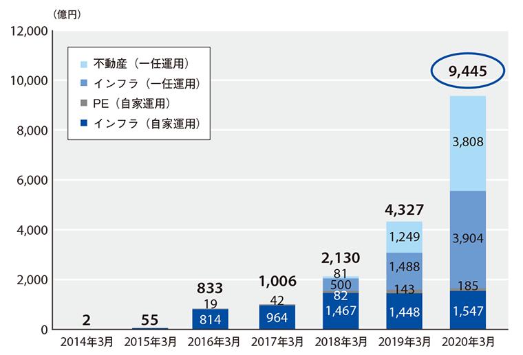 投資開始来のオルタナティブ資産の時価推移の図