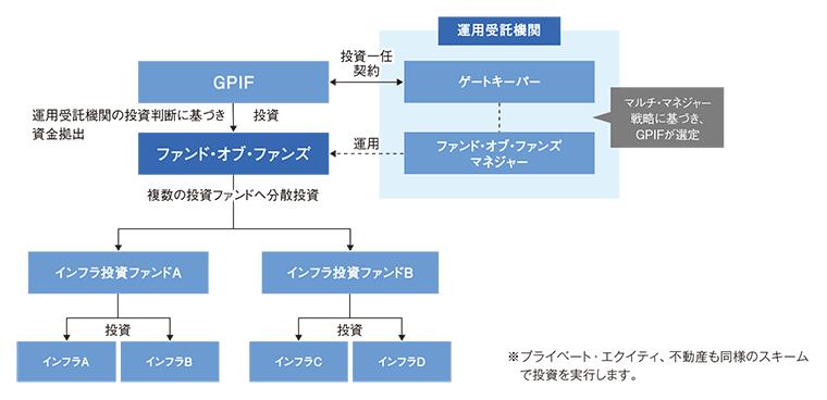 (例)インフラストラクチャーの運用スキームのイメージ図