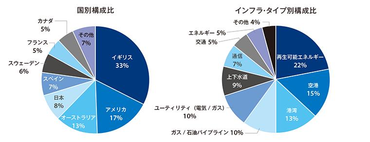 国別構成比とインフラ・タイプ別構成比のグラフ