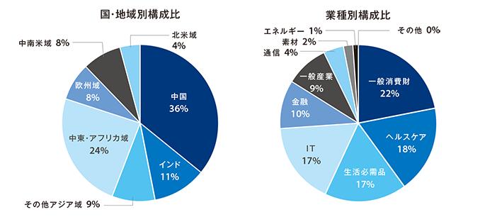 国・地域別構成比と業種別構成比のグラフ