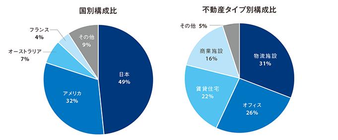 国別構成比と不動産タイプ別構成比のグラフ