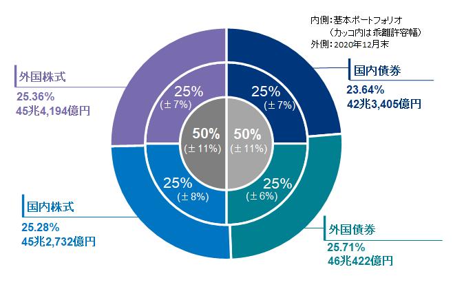 2020年度の運用状況|年金積立金管理運用独立行政法人